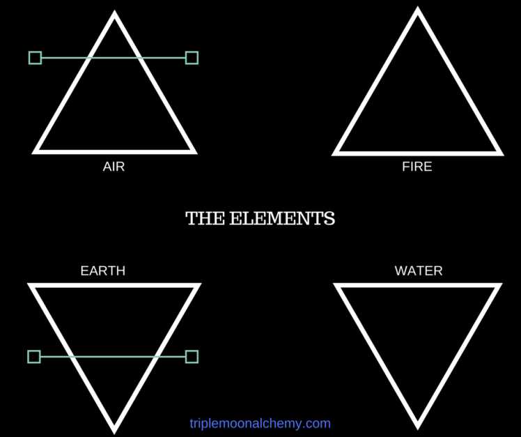 forces-of-nature-elements- series-triple-moon-alchemy-blog-image